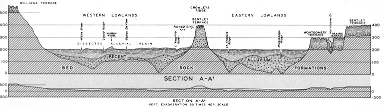 Plate 26 - River basin cross-section