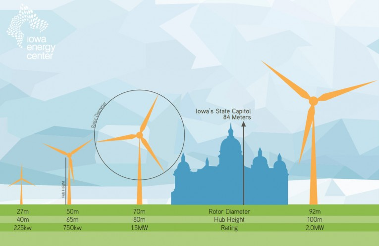 How Tall Are Wind Turbines?